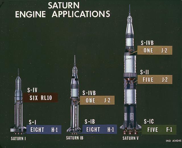 Saturn V - Saturn Apollo Program