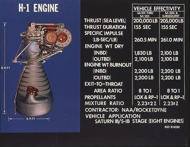 Saturn I H-1 engine - Saturn Apollo Program
