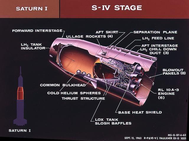 Saturn I S-IV stage (second stage) - Saturn Apollo Program