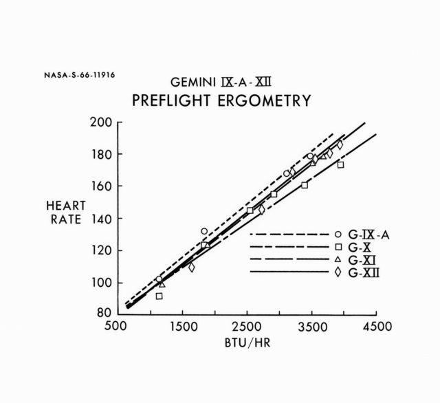 Chart illustration of preflight ergometry of Gemini 9 and Gemini 12 missions