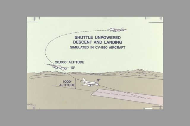Guidance and Navaigation: CV-990 Shuttle simulation - descent at Edwards Airforce Base, Dryden Flight Research Center, CA  (Shuttle un-powered descent and landing diagram) ARC-1972-AC72-2695