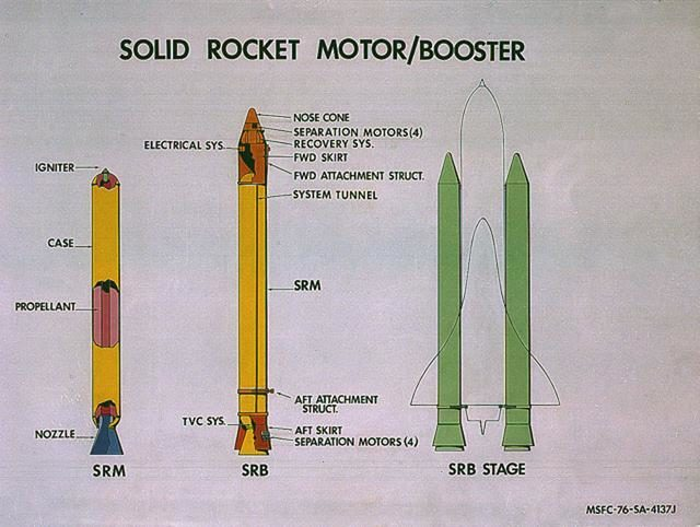 Boosters - Space Shuttle Projects