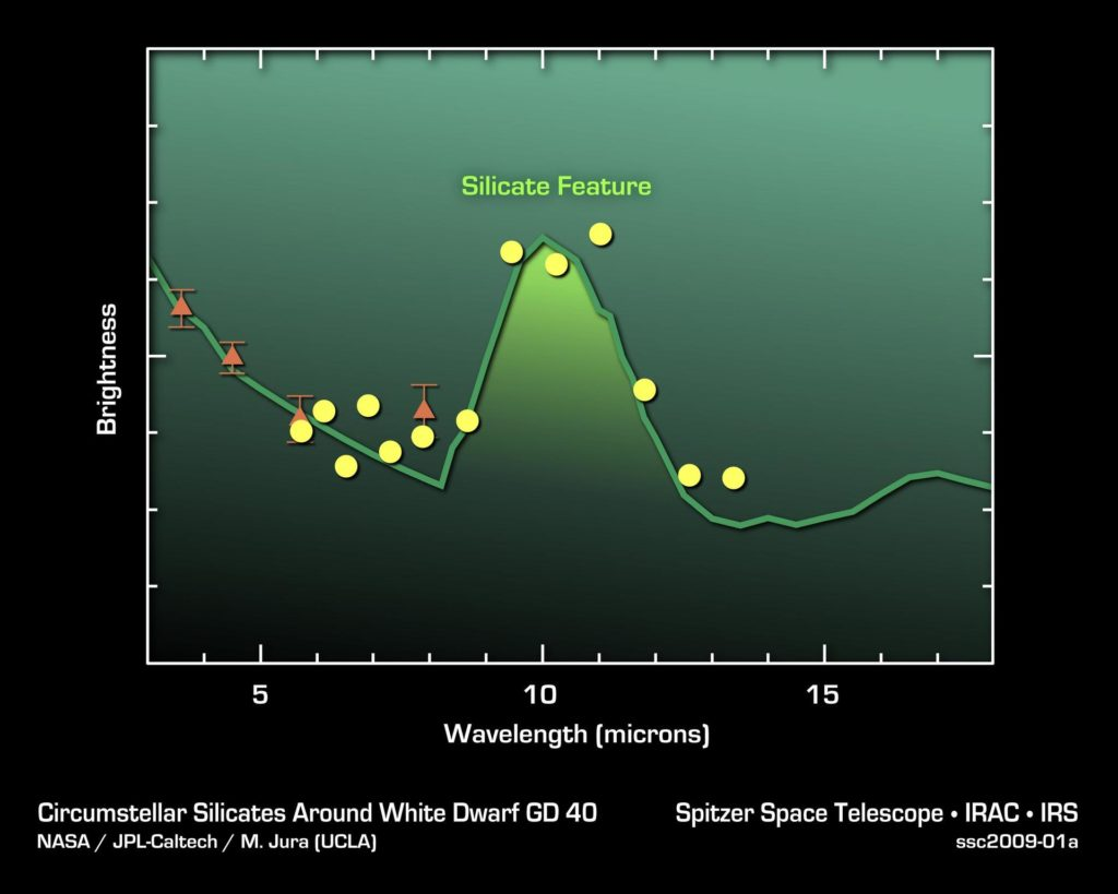 Silicates in Alien Asteroids