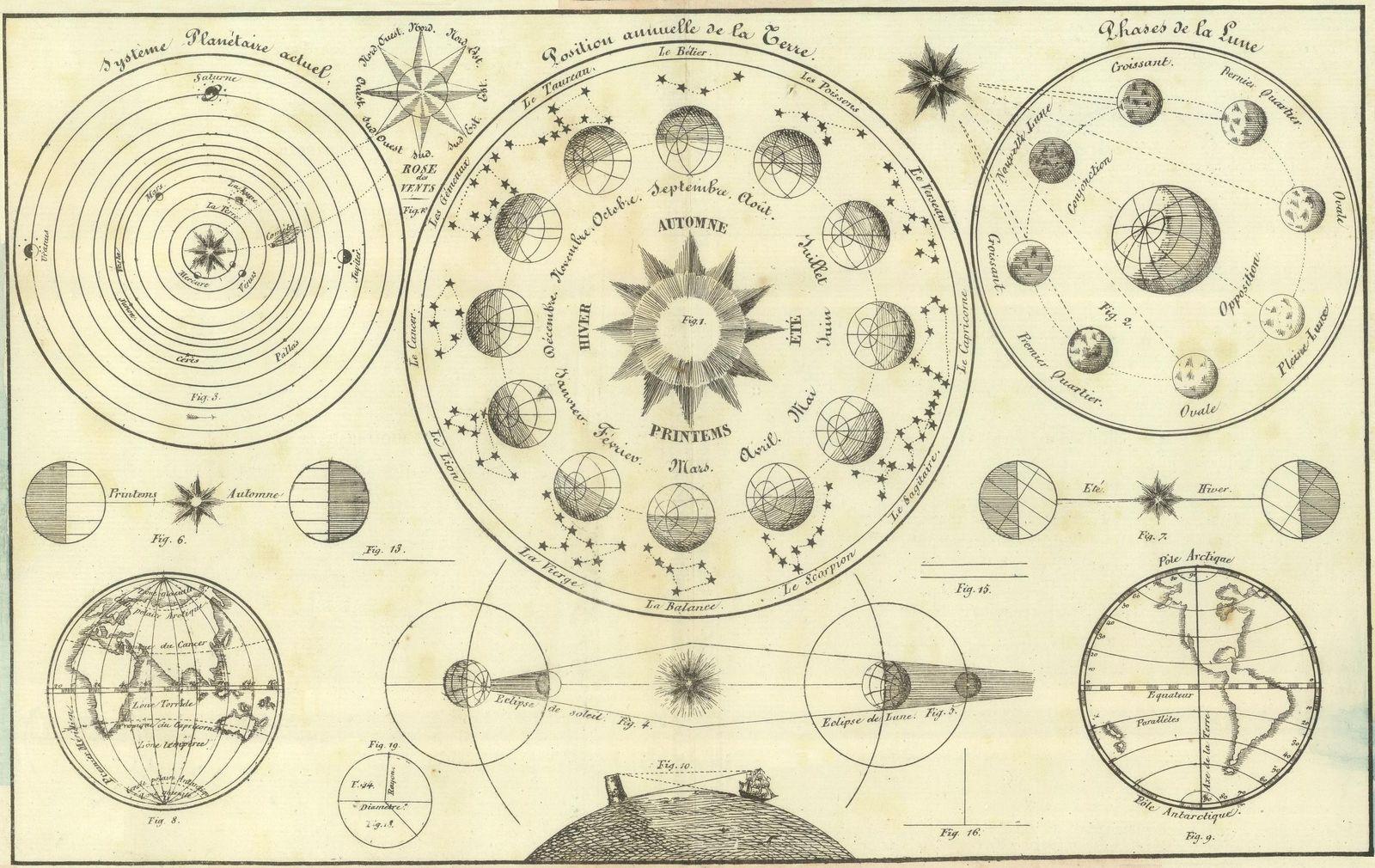 'Tableau d'Astronomie et de sphère' by Henri Duval, 1834 (detail)